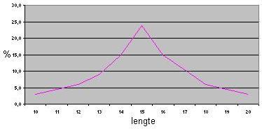 Grafiek gemiddelde penislengte